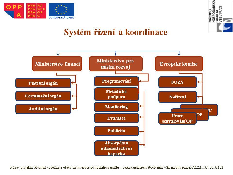 Schválení OP Proce schvalování OP Ministerstvo financíEvropské komise Certifikační orgán Audit ní orgán Ministerstvo pro místní rozvoj Programování Me