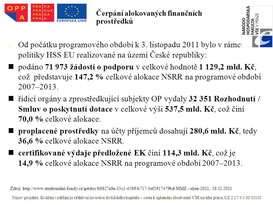 Od počátku programového období k 3. listopadu 2011 bylo v rámci politiky HSS EU realizované na území České republiky: podáno 71 973 žádostí o podporu
