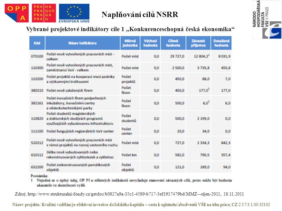 """Název projektu: Kvalitní vzdělání je efektivní investice do lidského kapitálu – cesta k uplatnění absolventů VŠE na trhu práce; CZ.2.17/3.1.00/32102 Zdroj: http://www.strukturalni-fondy.cz/getdoc/b0827a9a-35c1-4589-b717-3ef1917479bd/MMZ---rijen-2011, 18.11.2011 Vybrané projektové indikátory cíle 1 """"Konkurenceschopná česká ekonomika Naplňování cílů NSRR"""