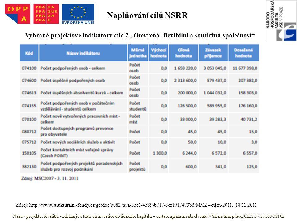 """Název projektu: Kvalitní vzdělání je efektivní investice do lidského kapitálu – cesta k uplatnění absolventů VŠE na trhu práce; CZ.2.17/3.1.00/32102 Zdroj: http://www.strukturalni-fondy.cz/getdoc/b0827a9a-35c1-4589-b717-3ef1917479bd/MMZ---rijen-2011, 18.11.2011 Vybrané projektové indikátory cíle 2 """"Otevřená, flexibilní a soudržná společnost Naplňování cílů NSRR"""