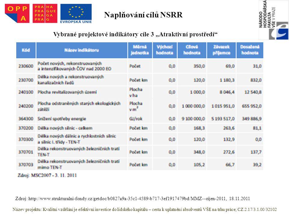 """Název projektu: Kvalitní vzdělání je efektivní investice do lidského kapitálu – cesta k uplatnění absolventů VŠE na trhu práce; CZ.2.17/3.1.00/32102 Zdroj: http://www.strukturalni-fondy.cz/getdoc/b0827a9a-35c1-4589-b717-3ef1917479bd/MMZ---rijen-2011, 18.11.2011 Vybrané projektové indikátory cíle 3 """"Atraktivní prostředí Naplňování cílů NSRR"""