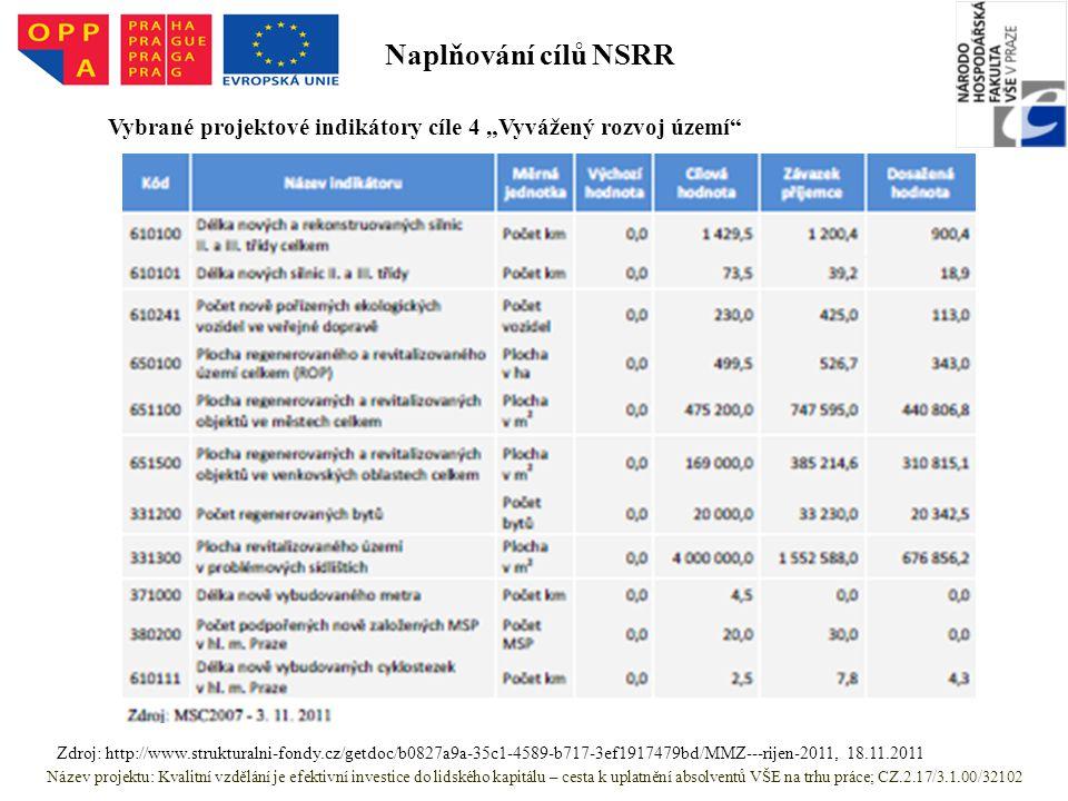 """Název projektu: Kvalitní vzdělání je efektivní investice do lidského kapitálu – cesta k uplatnění absolventů VŠE na trhu práce; CZ.2.17/3.1.00/32102 Zdroj: http://www.strukturalni-fondy.cz/getdoc/b0827a9a-35c1-4589-b717-3ef1917479bd/MMZ---rijen-2011, 18.11.2011 Vybrané projektové indikátory cíle 4 """"Vyvážený rozvoj území Naplňování cílů NSRR"""