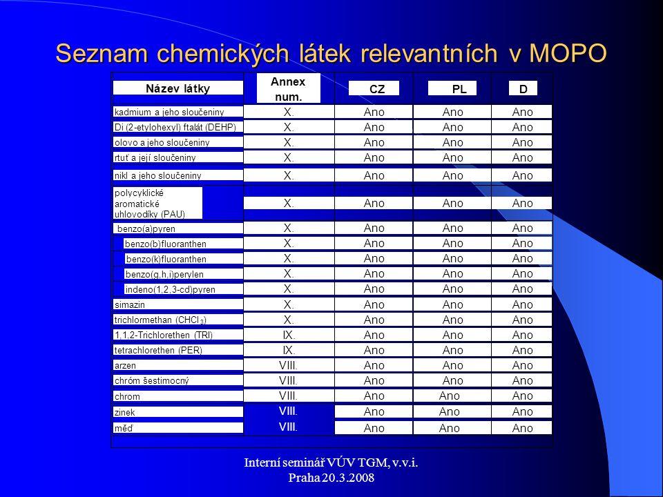Interní seminář VÚV TGM, v.v.i. Praha 20.3.2008 Seznam chemických látek relevantních v MOPO Ano chrom VIII. Ano zinek VIII. Ano měď VIII. Ano