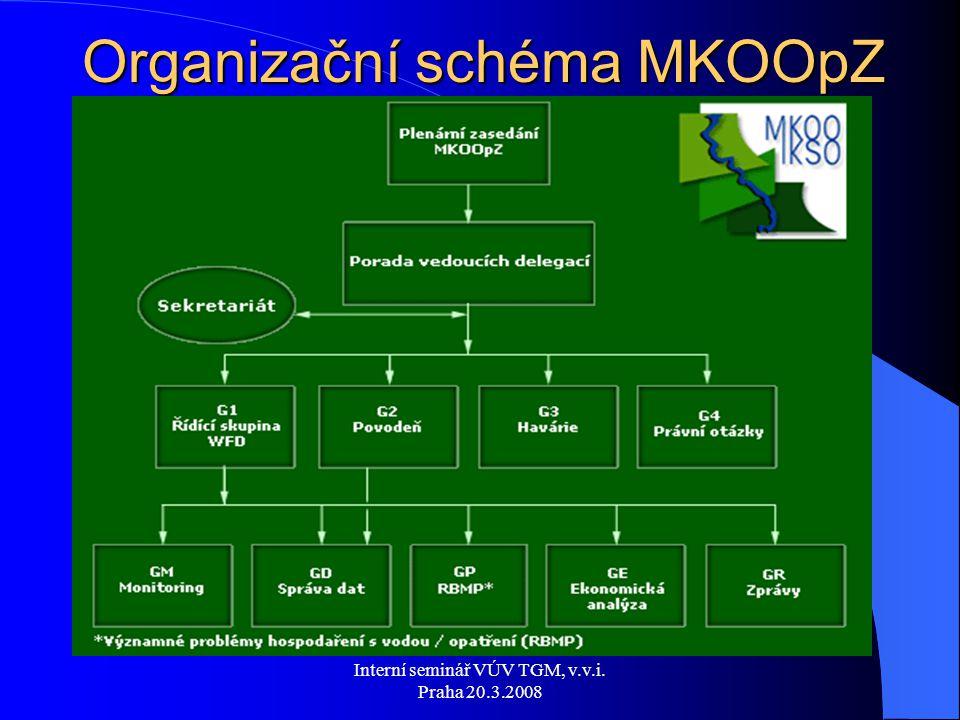 Interní seminář VÚV TGM, v.v.i. Praha 20.3.2008 Organizační schéma MKOOpZ