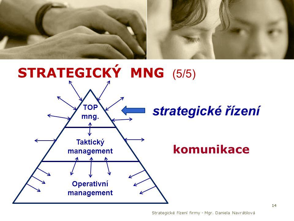 STRATEGICKÝ MNG (5/5) 14 TOP mng. Taktický management Operativní management komunikace strategické řízení Strategické řízení firmy - Mgr. Daniela Navr