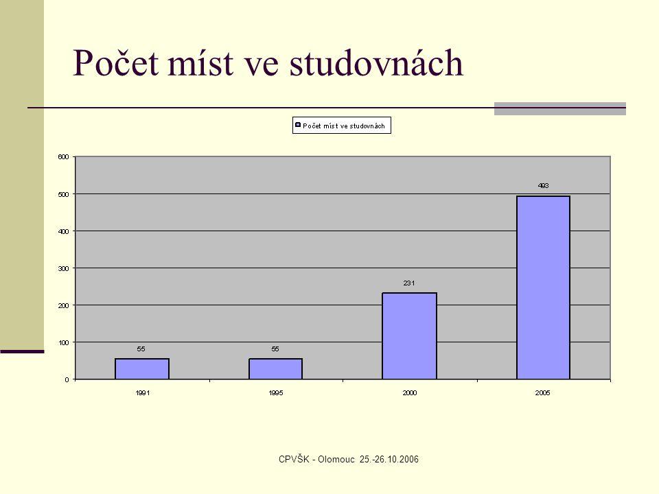 CPVŠK - Olomouc 25.-26.10.2006 Počet míst ve studovnách