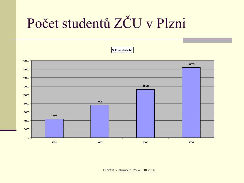 CPVŠK - Olomouc 25.-26.10.2006 Počet studentů ZČU v Plzni