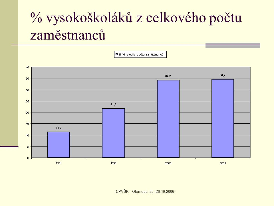 CPVŠK - Olomouc 25.-26.10.2006 % vysokoškoláků z celkového počtu zaměstnanců