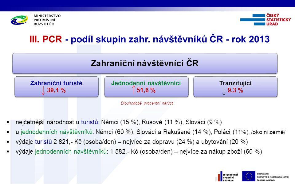 Zahraniční návštěvníci ČR Zahraniční turisté 39,1 % Jednodenní návštěvníci 51,6 % Tranzitující 9,3 % III. PCR - podíl skupin zahr. návštěvníků ČR - ro