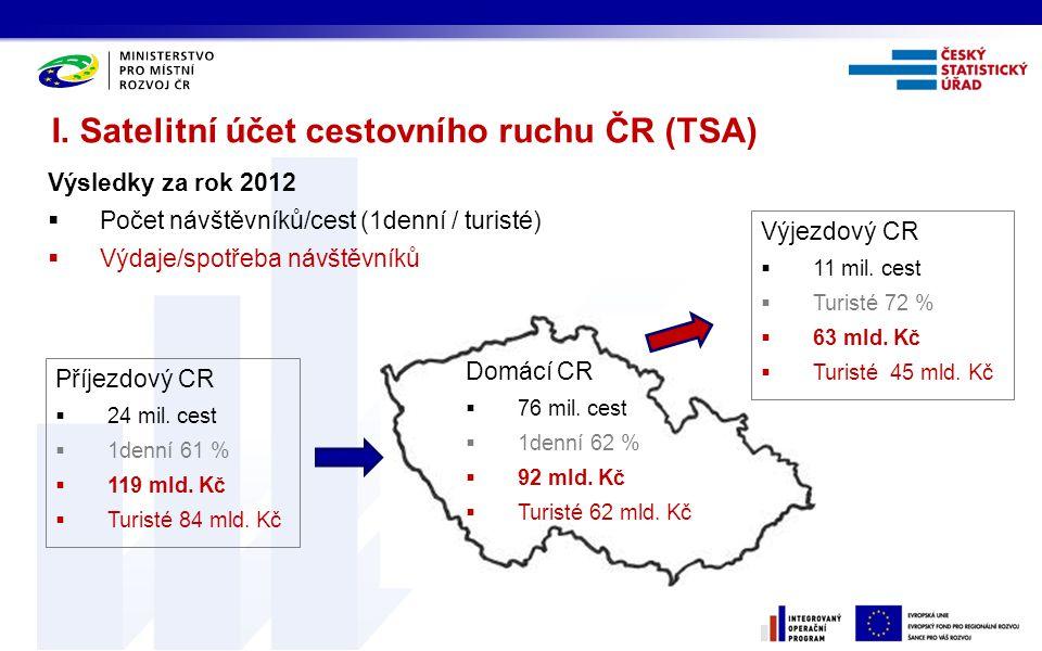 I. Satelitní účet cestovního ruchu ČR (TSA) Výsledky za rok 2012  Počet návštěvníků/cest (1denní / turisté)  Výdaje/spotřeba návštěvníků Příjezdový