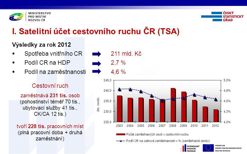 I. Satelitní účet cestovního ruchu ČR (TSA) Výsledky za rok 2012  Spotřeba vnitřního CR211 mld. Kč  Podíl CR na HDP2,7 %  Podíl na zaměstnanosti4,6