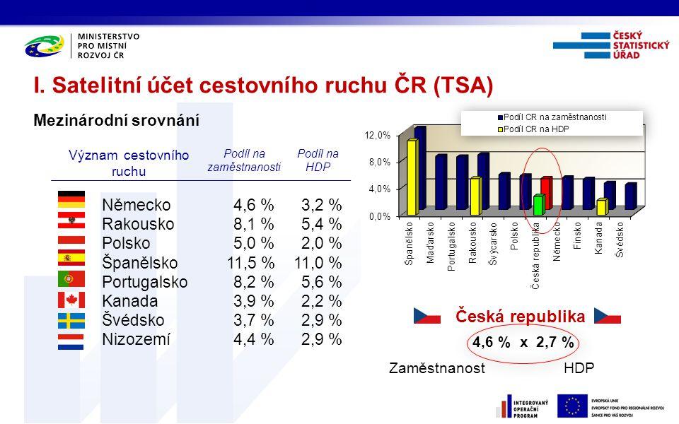 I. Satelitní účet cestovního ruchu ČR (TSA) Význam cestovního ruchu Podíl na zaměstnanosti Podíl na HDP Německo4,6 %3,2 % Rakousko8,1 %5,4 % Polsko5,0