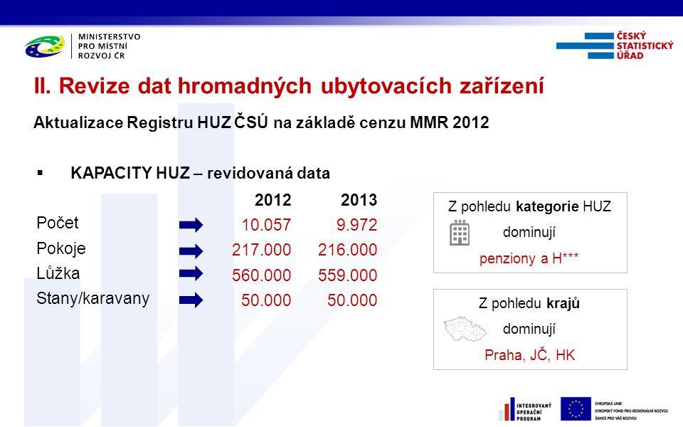  KAPACITY HUZ – revidovaná data Počet Pokoje Lůžka Stany/karavany II. Revize dat hromadných ubytovacích zařízení Aktualizace Registru HUZ ČSÚ na zákl