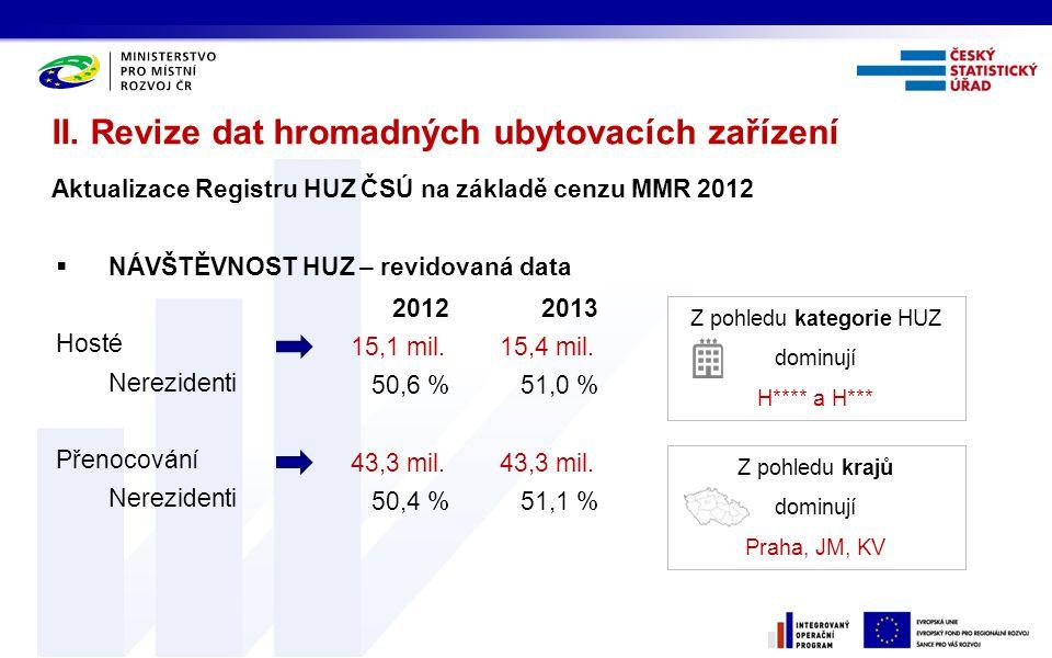  NÁVŠTĚVNOST HUZ – revidovaná data Hosté Nerezidenti Přenocování Nerezidenti II. Revize dat hromadných ubytovacích zařízení Aktualizace Registru HUZ