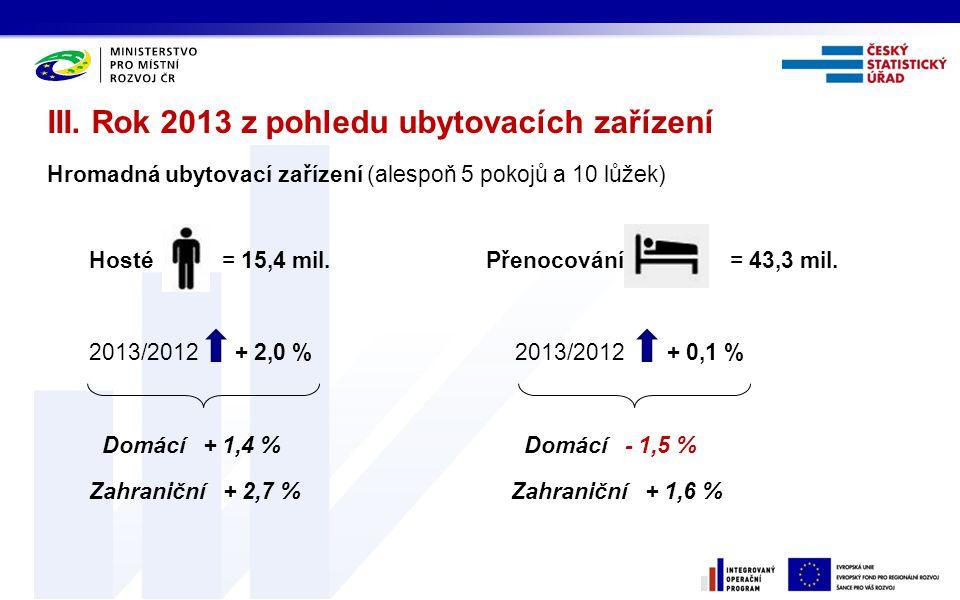 III. Rok 2013 z pohledu ubytovacích zařízení Hromadná ubytovací zařízení (alespoň 5 pokojů a 10 lůžek) Hosté = 15,4 mil. Přenocování = 43,3 mil. 2013/