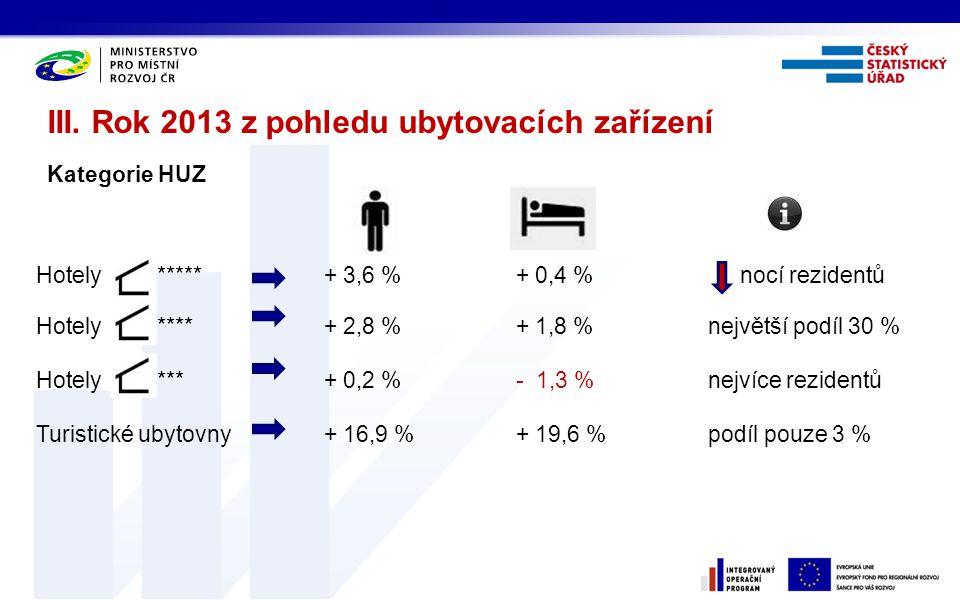 III. Rok 2013 z pohledu ubytovacích zařízení Kategorie HUZ Hotely *****+ 3,6 %+ 0,4 % nocí rezidentů Hotely ****+ 2,8 %+ 1,8 %největší podíl 30 % Hote