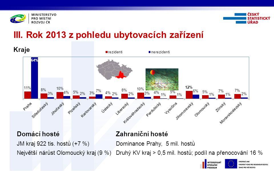 III. Rok 2013 z pohledu ubytovacích zařízení Kraje Domácí hosté JM kraj 922 tis. hostů (+7 %) Největší nárůst Olomoucký kraj (9 %) Zahraniční hosté Do