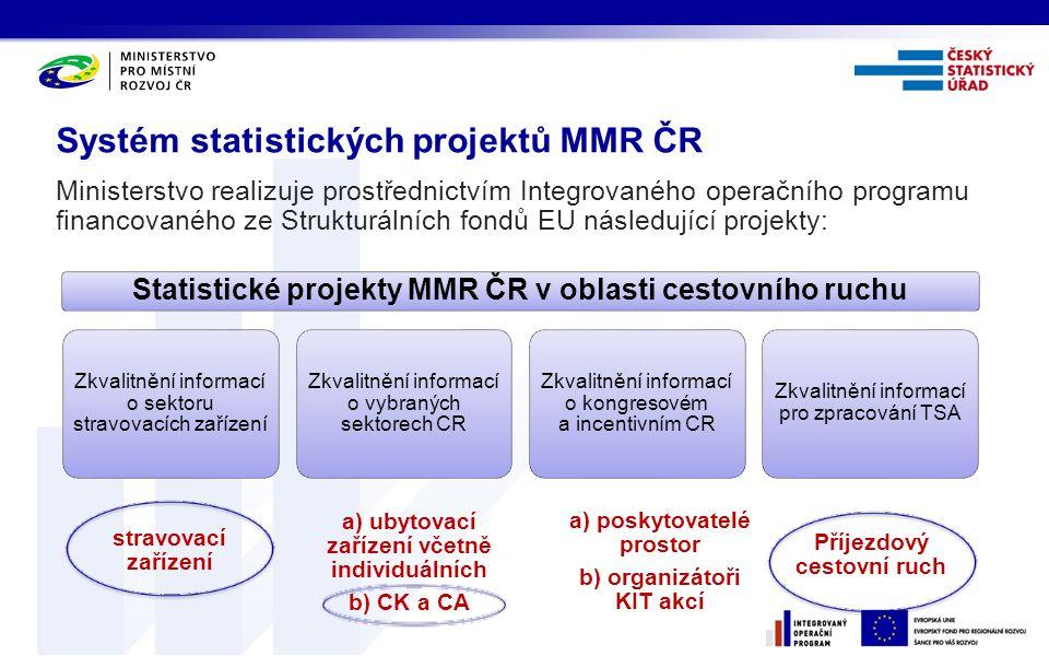 Systém statistických projektů MMR ČR Ministerstvo realizuje prostřednictvím Integrovaného operačního programu financovaného ze Strukturálních fondů EU