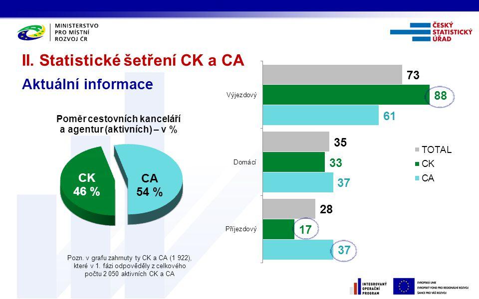 II.Statistické šetření CK a CA Organizovaný cestovní ruch I.