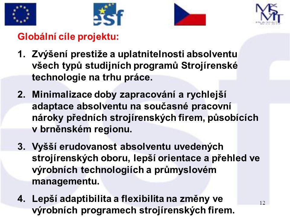 12 Globální cíle projektu: 1.Zvýšení prestiže a uplatnitelnosti absolventu všech typů studijních programů Strojírenské technologie na trhu práce.