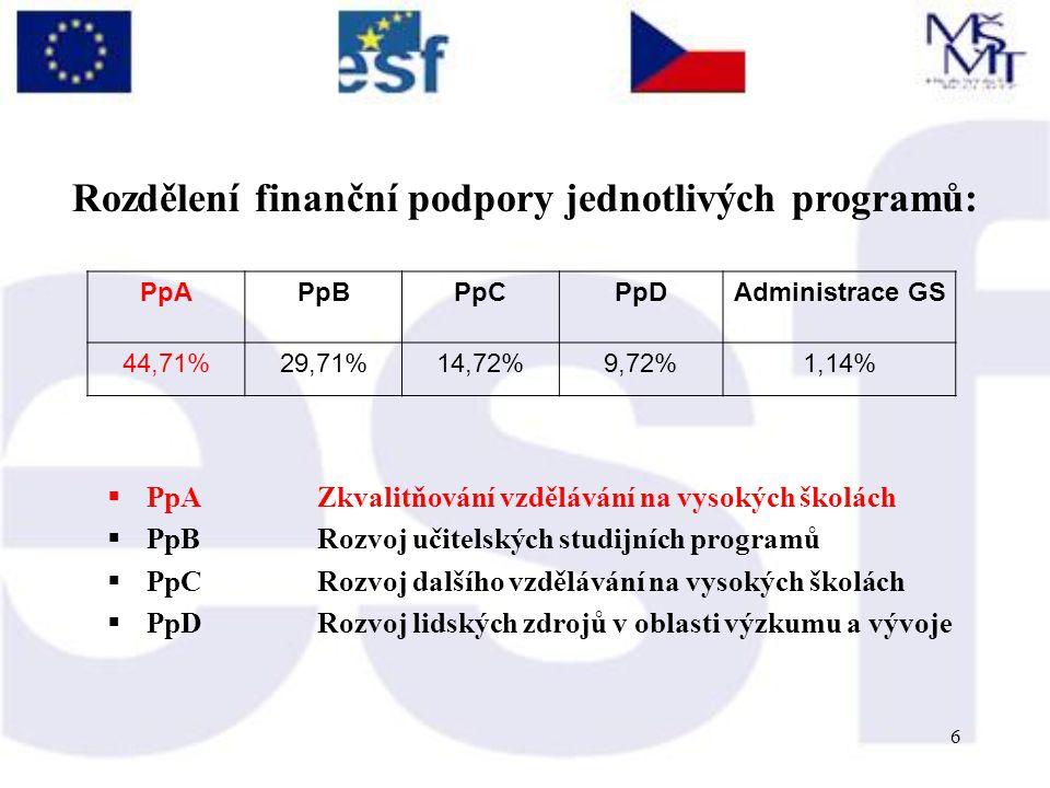 6  PpAZkvalitňování vzdělávání na vysokých školách  PpBRozvoj učitelských studijních programů  PpCRozvoj dalšího vzdělávání na vysokých školách  PpDRozvoj lidských zdrojů v oblasti výzkumu a vývoje PpAPpBPpCPpDAdministrace GS 44,71%29,71%14,72%9,72%1,14% Rozdělení finanční podpory jednotlivých programů: