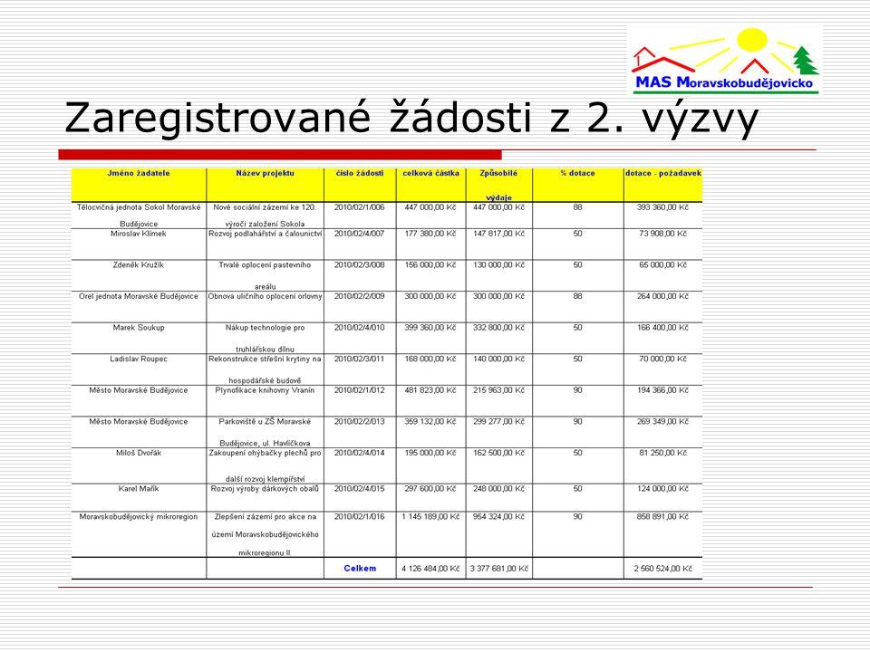 Zaregistrované žádosti z 2. výzvy