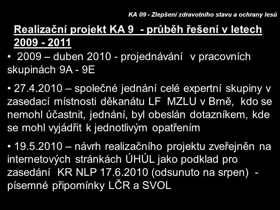 KA 09 - Zlepšení zdravotního stavu a ochrany lesů Realizační projekt KA 9 - průběh řešení v letech 2009 - 2011 2009 – duben 2010 - projednávání v pracovních skupinách 9A - 9E 27.4.2010 – společné jednání celé expertní skupiny v zasedací místnosti děkanátu LF MZLU v Brně, kdo se nemohl účastnit, jednání, byl obeslán dotazníkem, kde se mohl vyjádřit k jednotlivým opatřením 19.5.2010 – návrh realizačního projektu zveřejněn na internetových stránkách ÚHÚL jako podklad pro zasedání KR NLP 17.6.2010 (odsunuto na srpen) - písemné připomínky LČR a SVOL