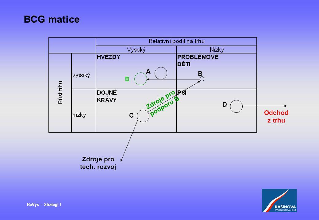RaVys – Strategi I BCG matice A B C D B Odchod z trhu Zdroje pro podporu B Zdroje pro tech. rozvoj