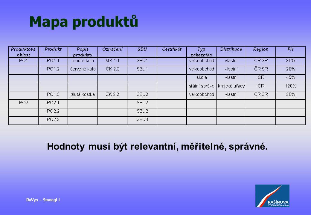 RaVys – Strategi I Mapa produktů Hodnoty musí být relevantní, měřitelné, správné.