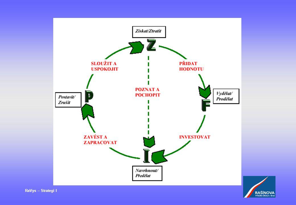 RaVys – Strategi I Vytváření strategie – postupy tradiční pohled StakeholdersOčekáváníCíleSílaOhodnocení Vlastník Management Zaměstnanci Odbory Zákazníci Konkurenti Partneři Trhy Vláda …….