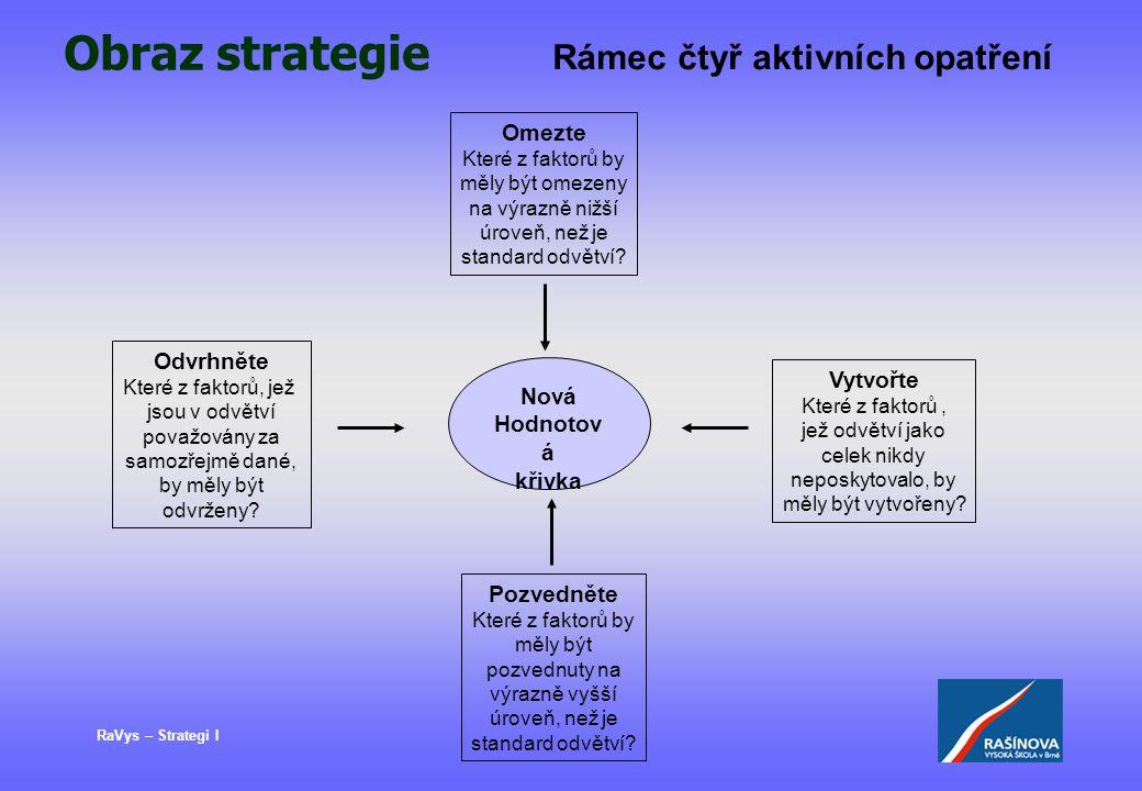 RaVys – Strategi I Obraz strategie Rámec čtyř aktivních opatření Nová Hodnotov á křivka Omezte Které z faktorů by měly být omezeny na výrazně nižší úr