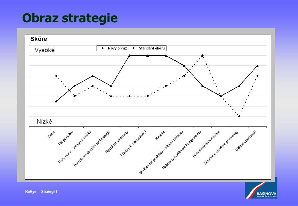 RaVys – Strategi I Obraz strategie Vysoké Skóre Nízké