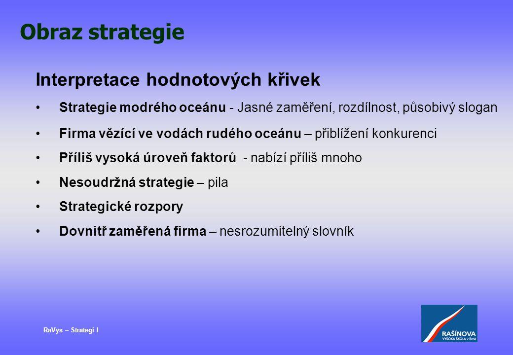 RaVys – Strategi I Obraz strategie Interpretace hodnotových křivek Strategie modrého oceánu - Jasné zaměření, rozdílnost, působivý slogan Firma vězící