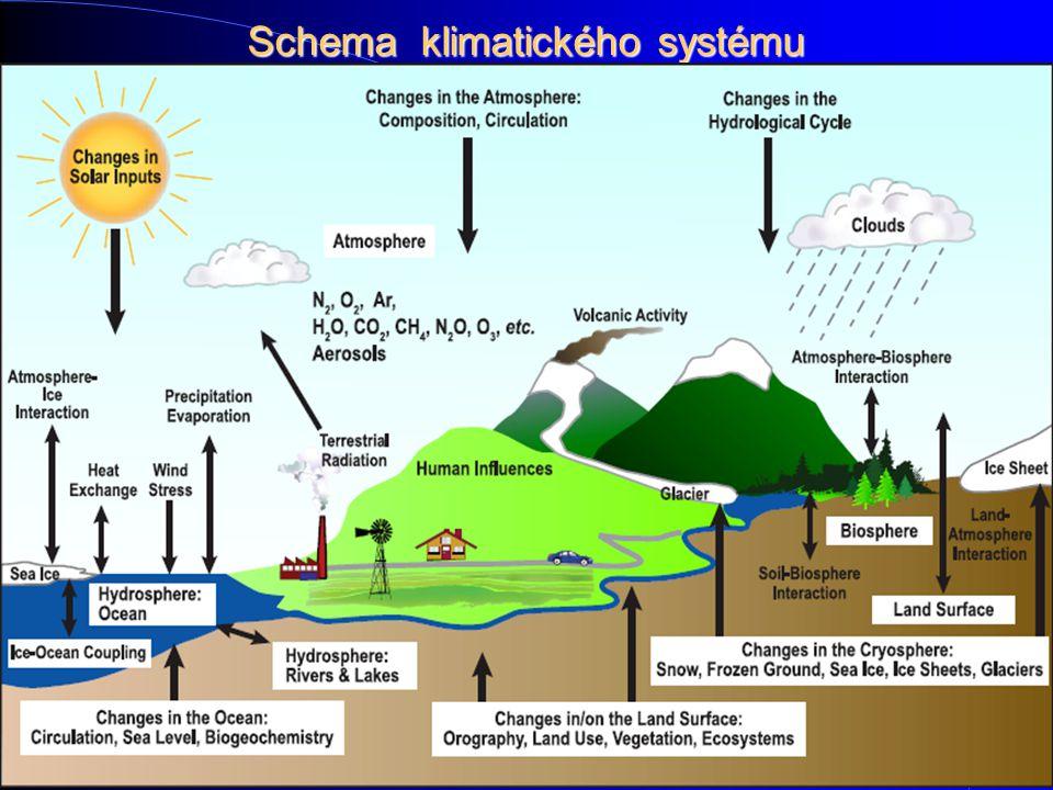 Schema klimatického systému