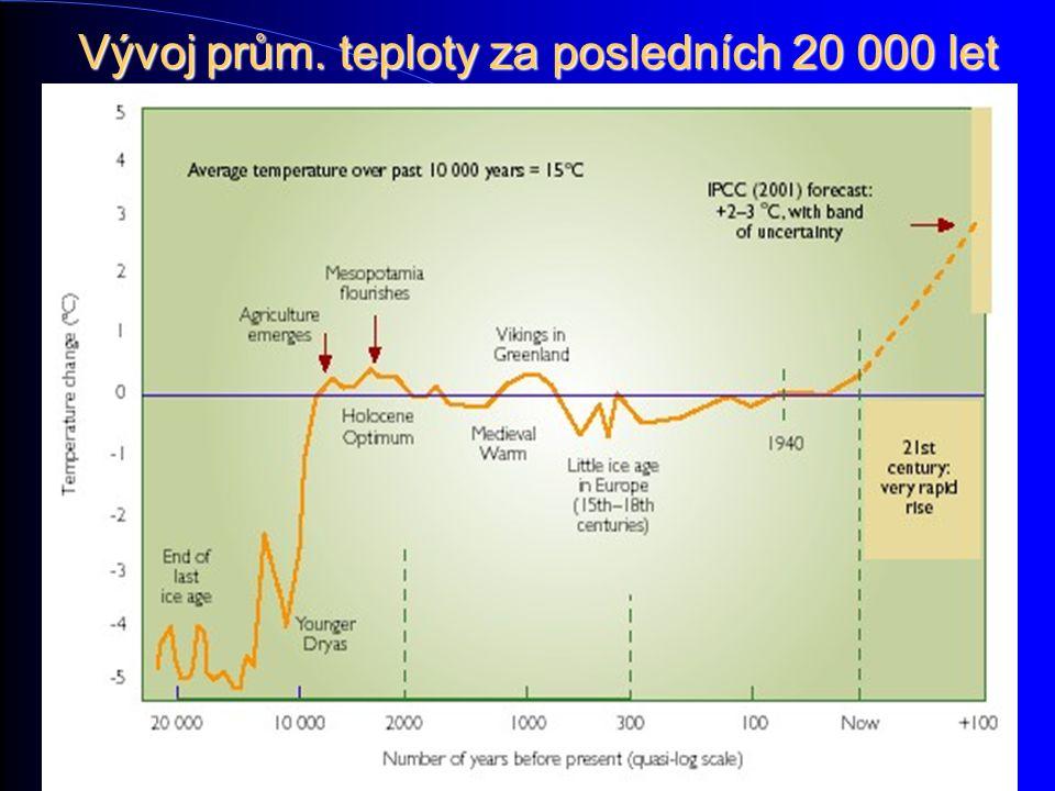 Vývoj prům. teploty za posledních 20 000 let