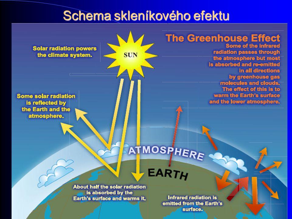 Schema skleníkového efektu