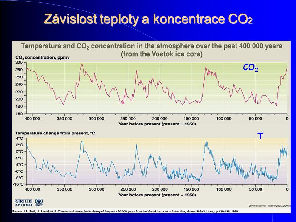 Závislost teploty a koncentrace CO 2 CO 2 T