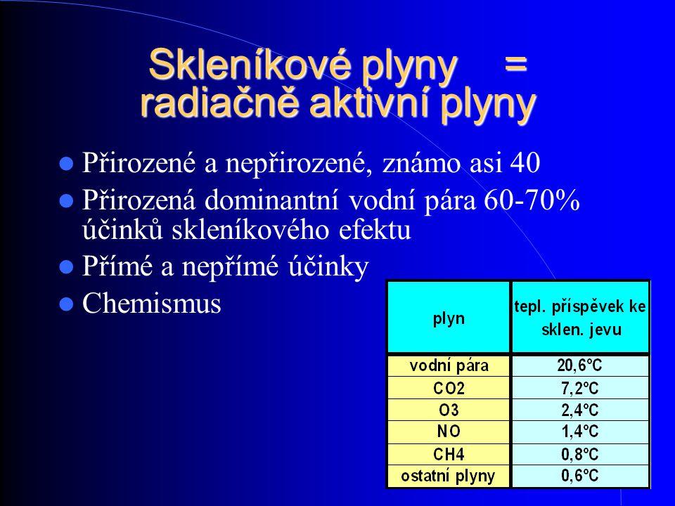 Skleníkové plyny = radiačně aktivní plyny Přirozené a nepřirozené, známo asi 40 Přirozená dominantní vodní pára 60-70% účinků skleníkového efektu Přím