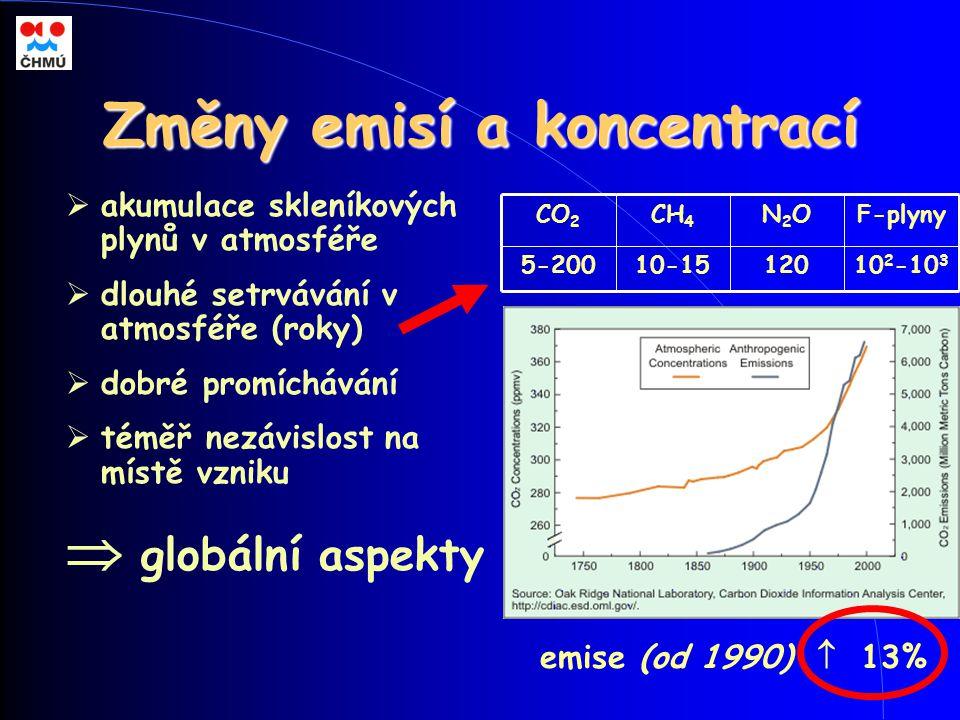 Změny emisí a koncentrací  akumulace skleníkových plynů v atmosféře  dlouhé setrvávání v atmosféře (roky)  dobré promíchávání  téměř nezávislost n