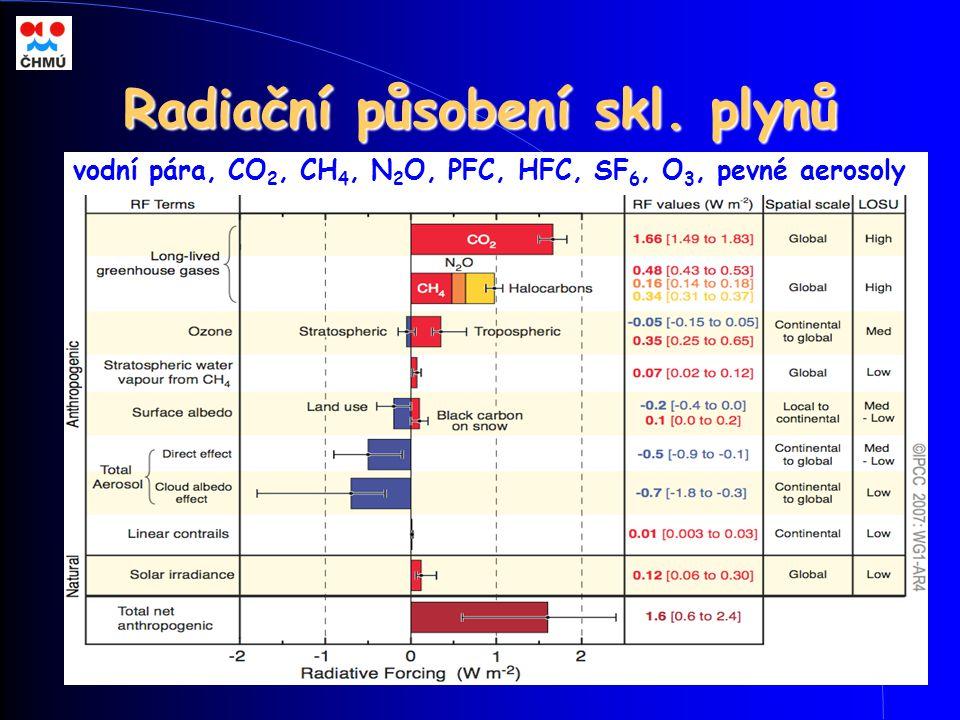 Radiační působení skl. plynů vodní pára, CO 2, CH 4, N 2 O, PFC, HFC, SF 6, O 3, pevné aerosoly
