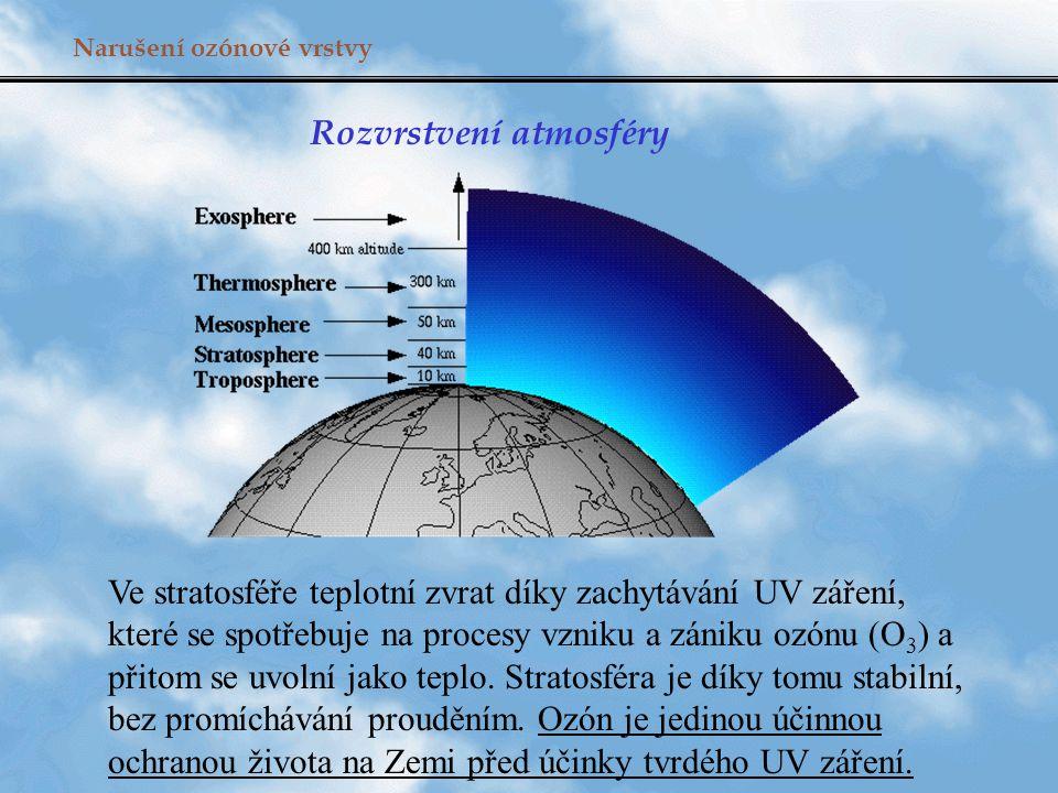 Narušení ozónové vrstvy Rozvrstvení atmosféry Ve stratosféře teplotní zvrat díky zachytávání UV záření, které se spotřebuje na procesy vzniku a zániku ozónu (O 3 ) a přitom se uvolní jako teplo.