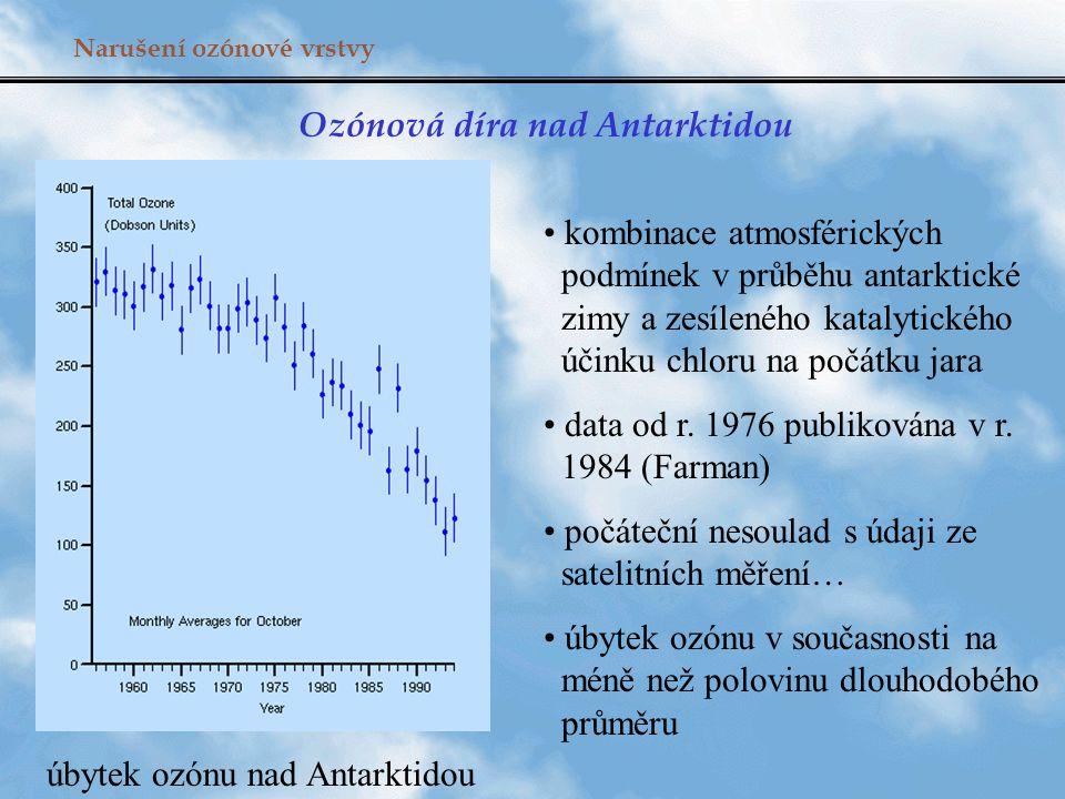 Narušení ozónové vrstvy Ozónová díra nad Antarktidou kombinace atmosférických podmínek v průběhu antarktické zimy a zesíleného katalytického účinku ch