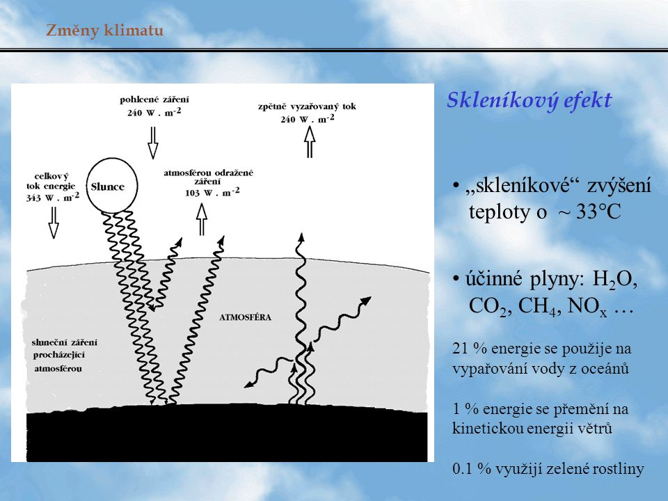 """Změny klimatu Skleníkový efekt """"skleníkové zvýšení teploty o ~ 33°C účinné plyny: H 2 O, CO 2, CH 4, NO x … 21 % energie se použije na vypařování vody z oceánů 1 % energie se přemění na kinetickou energii větrů 0.1 % využijí zelené rostliny"""
