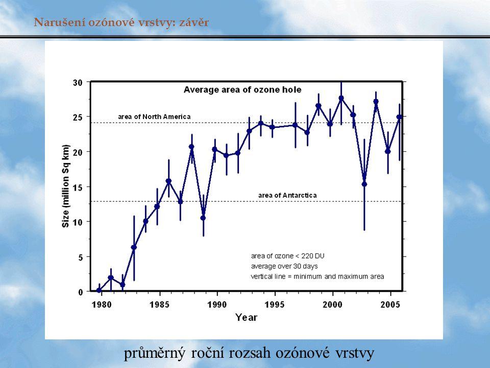 Narušení ozónové vrstvy: závěr průměrný roční rozsah ozónové vrstvy