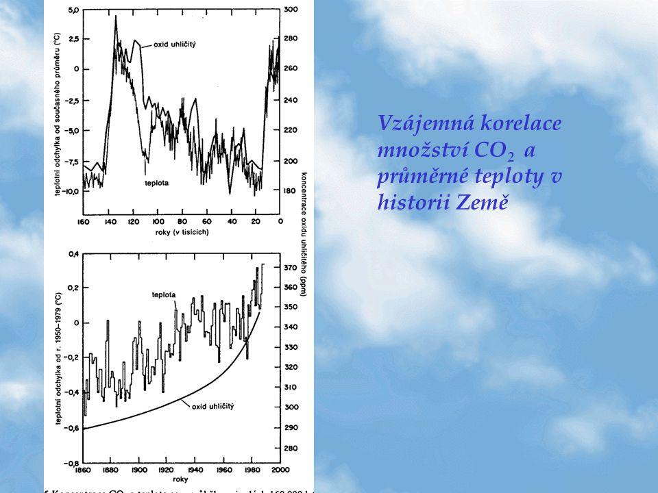Vzájemná korelace množství CO 2 a průměrné teploty v historii Země