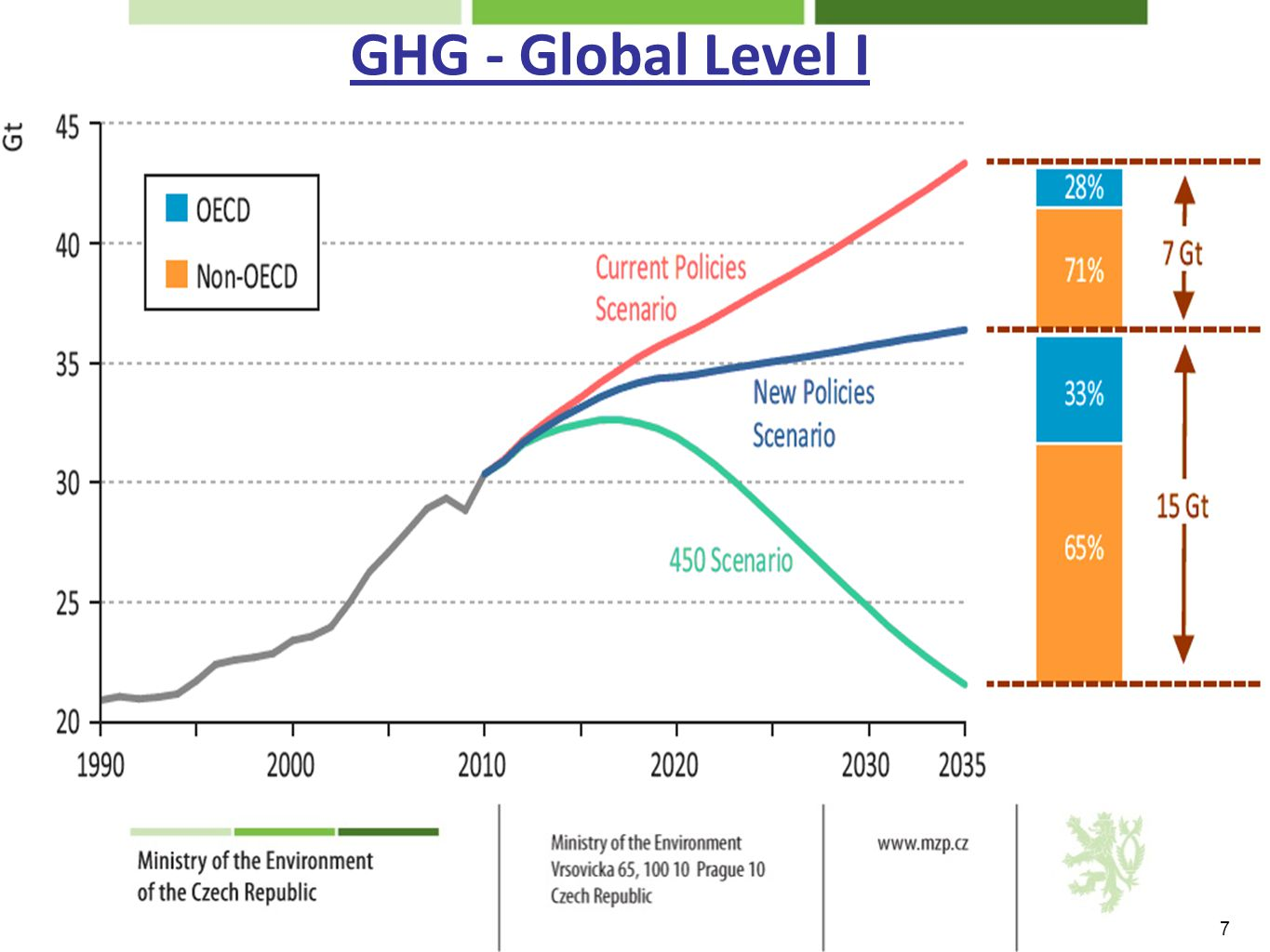 GHG - Global Level I 7