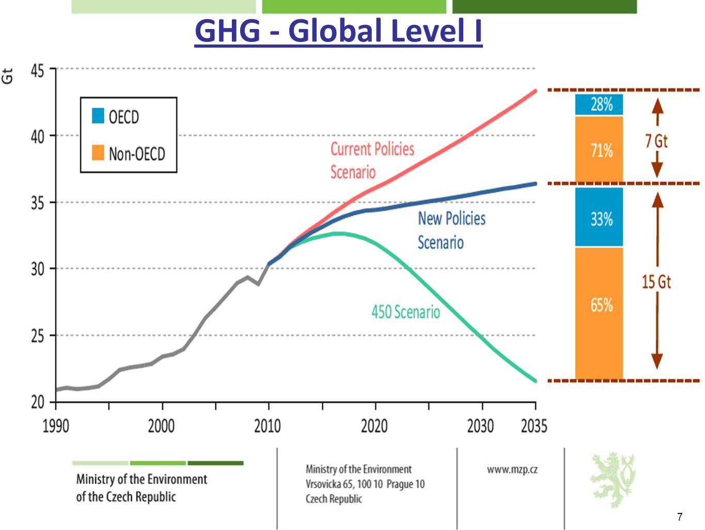 Global Level II 8