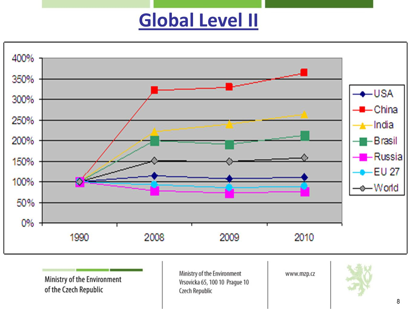 Global Level II 8