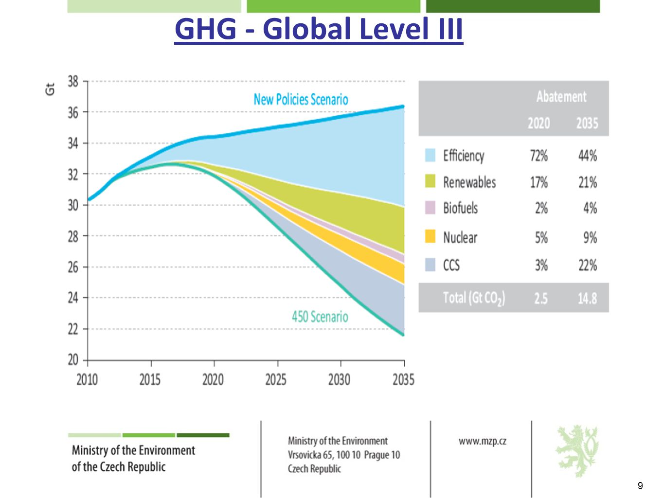 GHG - Global Level III 9