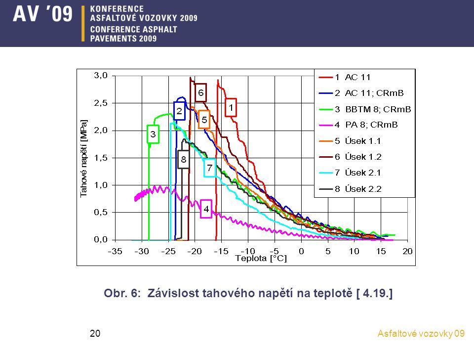 Asfaltové vozovky 0920 Obr. 6: Závislost tahového napětí na teplotě [ 4.19.]